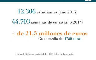 Datos sectoriales 2014